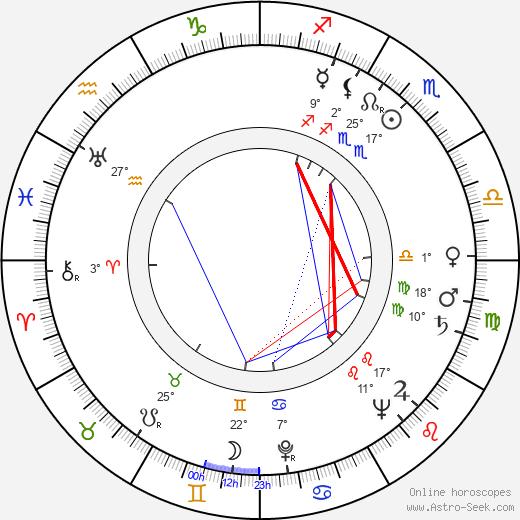 Eduardo Manzanos Brochero birth chart, biography, wikipedia 2020, 2021