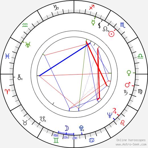 Eduardo Manzanos Brochero birth chart, Eduardo Manzanos Brochero astro natal horoscope, astrology