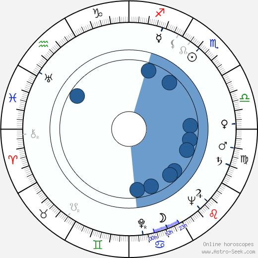 France Štiglic wikipedia, horoscope, astrology, instagram