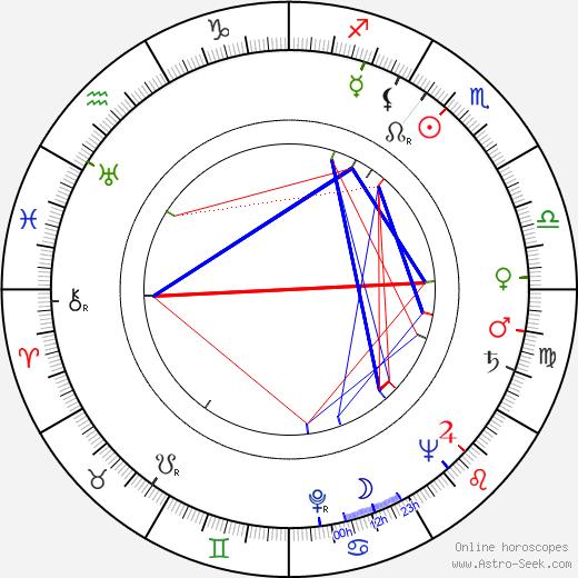 France Štiglic astro natal birth chart, France Štiglic horoscope, astrology