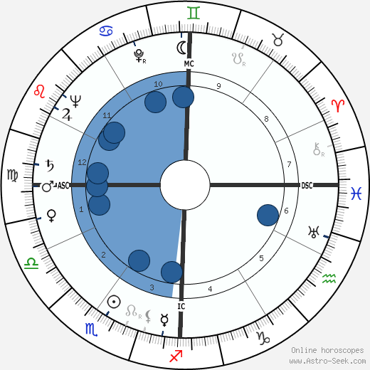 Fred Leopold horoscope, astrology, sign, zodiac, date of birth, instagram