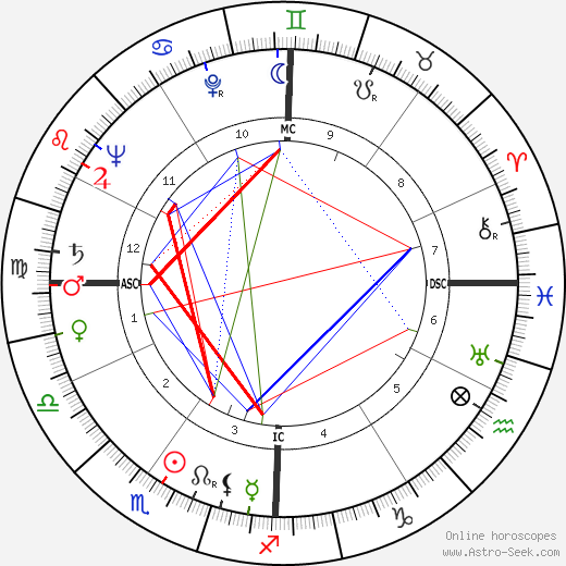 Fred Leopold birth chart, Fred Leopold astro natal horoscope, astrology
