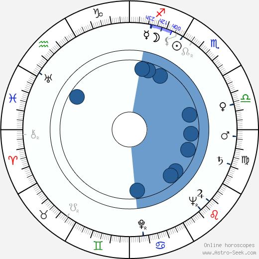 Fred M. Kirby wikipedia, horoscope, astrology, instagram