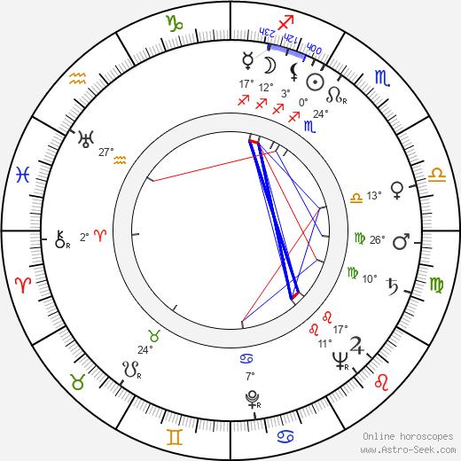 Fred M. Kirby birth chart, biography, wikipedia 2019, 2020