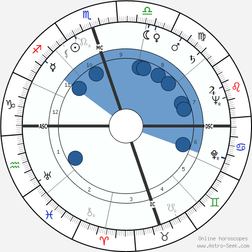 Georgia Carroll wikipedia, horoscope, astrology, instagram