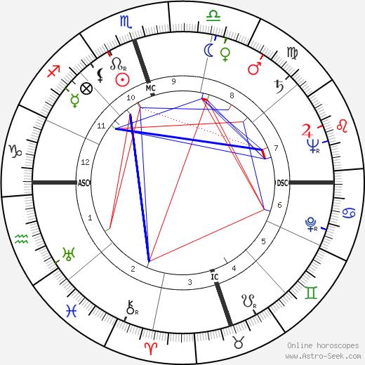 Джорджия Кэрролл Georgia Carroll день рождения гороскоп, Georgia Carroll Натальная карта онлайн