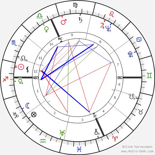 Henri Vidal tema natale, oroscopo, Henri Vidal oroscopi gratuiti, astrologia