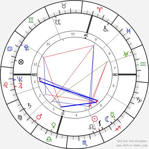 Jack Ary astro natal birth chart, Jack Ary horoscope, astrology