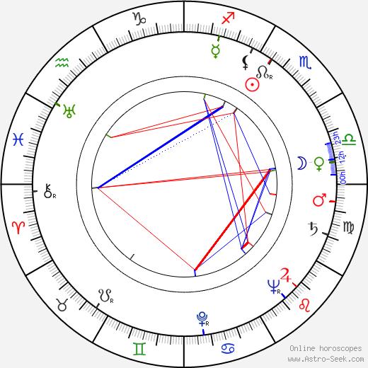Jaroslav Štercl tema natale, oroscopo, Jaroslav Štercl oroscopi gratuiti, astrologia