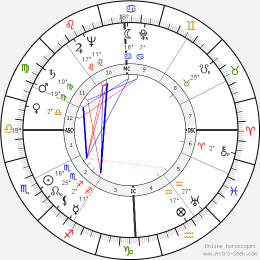 Jean Dauger birth chart, biography, wikipedia 2019, 2020
