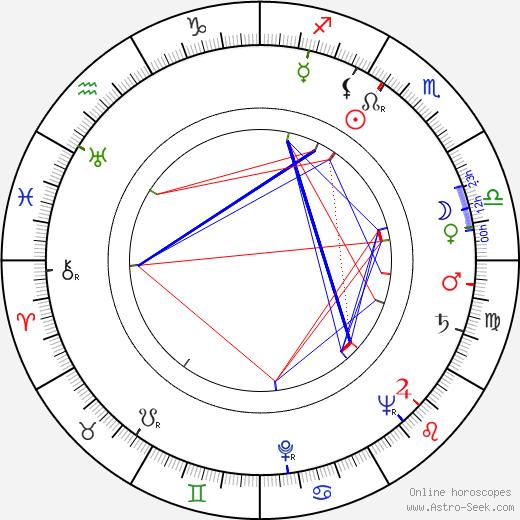 Jocelyn Brando astro natal birth chart, Jocelyn Brando horoscope, astrology
