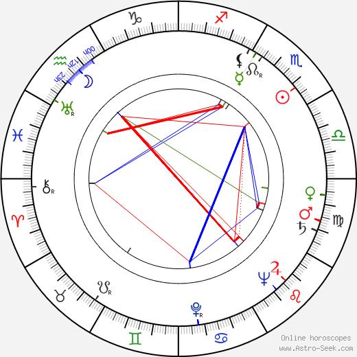 John H. Secondari birth chart, John H. Secondari astro natal horoscope, astrology