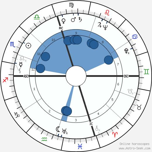 Jorge de Sena wikipedia, horoscope, astrology, instagram