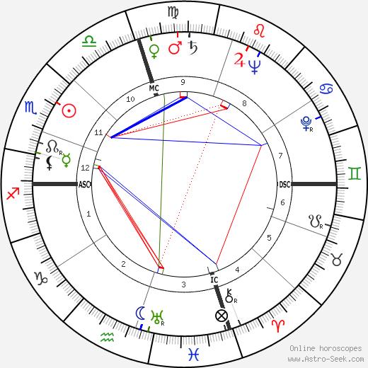 Jorge de Sena astro natal birth chart, Jorge de Sena horoscope, astrology