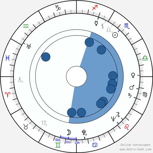 José María Caffarel wikipedia, horoscope, astrology, instagram
