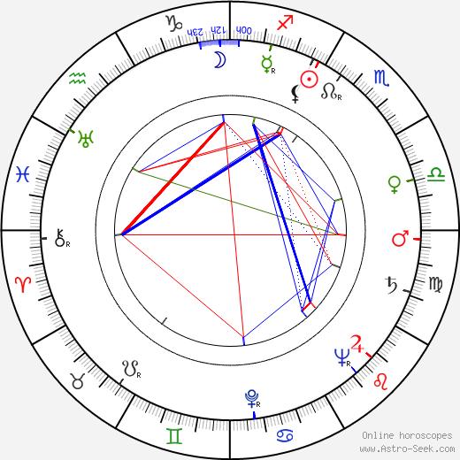 Josef Pinkava день рождения гороскоп, Josef Pinkava Натальная карта онлайн