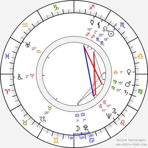 Kalle Päätalo birth chart, biography, wikipedia 2018, 2019