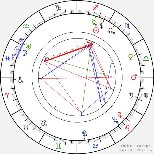 Karol Skovay birth chart, Karol Skovay astro natal horoscope, astrology