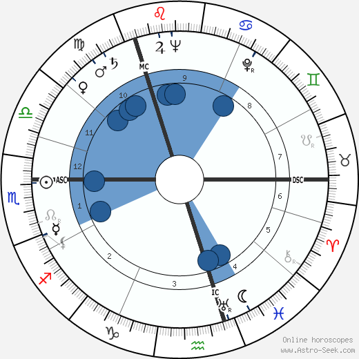 Ludovic Kennedy wikipedia, horoscope, astrology, instagram