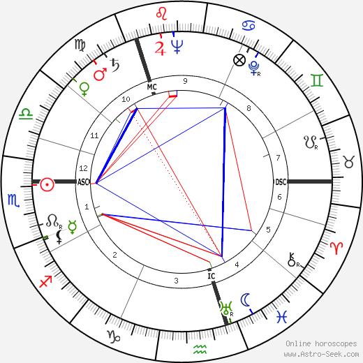 Ludovic Kennedy tema natale, oroscopo, Ludovic Kennedy oroscopi gratuiti, astrologia