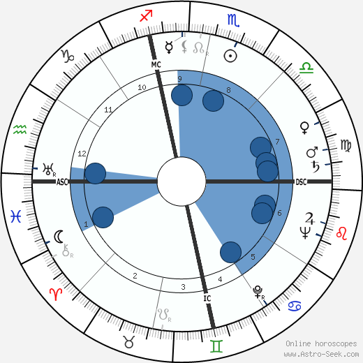 Martin Balsam horoscope, astrology, sign, zodiac, date of birth, instagram