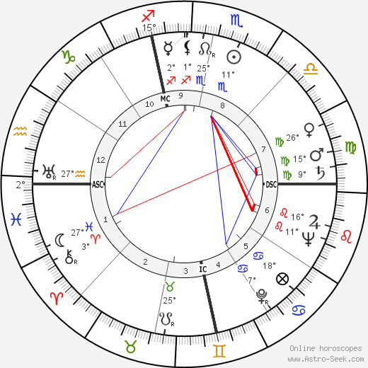Martin Balsam birth chart, biography, wikipedia 2017, 2018