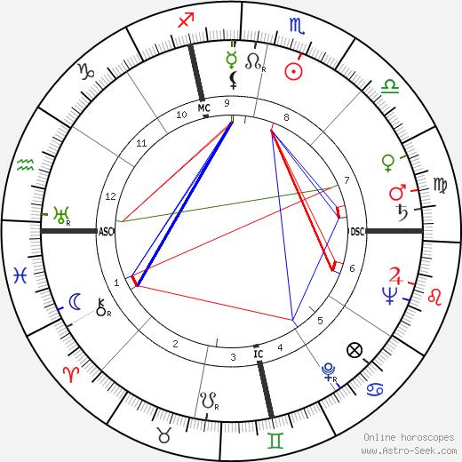 Martin Balsam birth chart, Martin Balsam astro natal horoscope, astrology