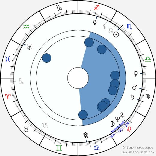 Mary Beth Hughes wikipedia, horoscope, astrology, instagram