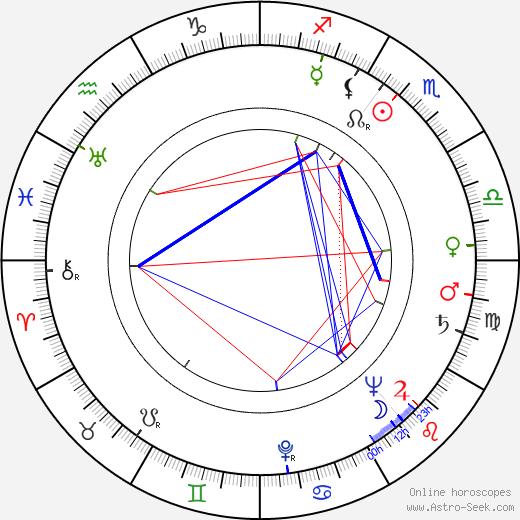 Mary Beth Hughes tema natale, oroscopo, Mary Beth Hughes oroscopi gratuiti, astrologia