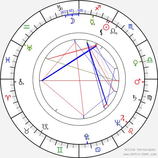 Norman Tokar birth chart, Norman Tokar astro natal horoscope, astrology