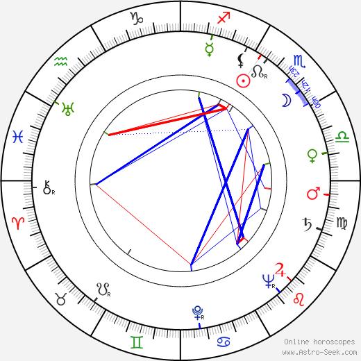 Phyllis Thaxter tema natale, oroscopo, Phyllis Thaxter oroscopi gratuiti, astrologia