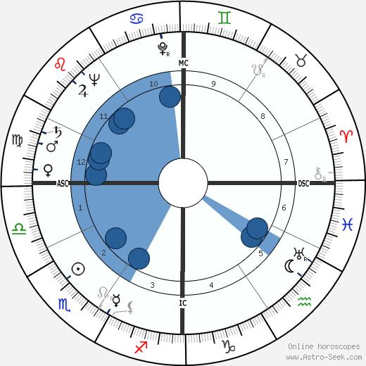 Pierre Danzelle wikipedia, horoscope, astrology, instagram