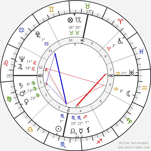 Radovan Lukavský birth chart, biography, wikipedia 2019, 2020