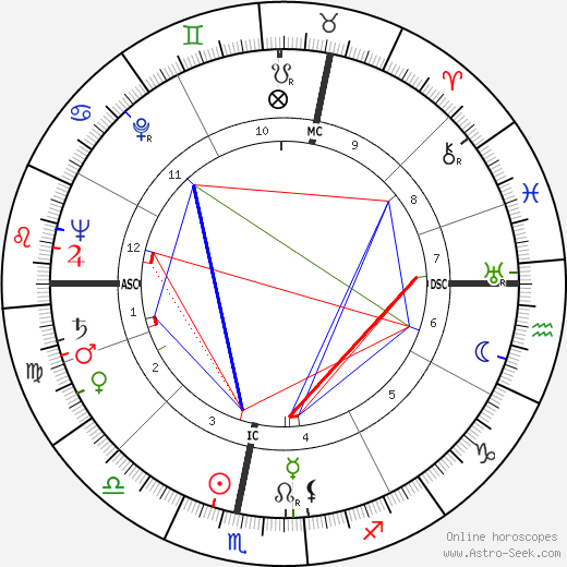 Radovan Lukavský astro natal birth chart, Radovan Lukavský horoscope, astrology