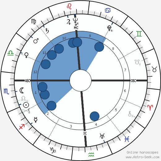 Rene G. Dupont wikipedia, horoscope, astrology, instagram