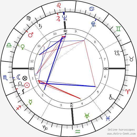 Rene G. Dupont tema natale, oroscopo, Rene G. Dupont oroscopi gratuiti, astrologia