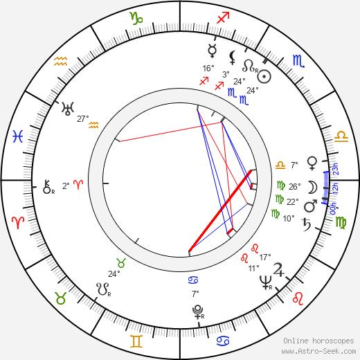 Risto Veste birth chart, biography, wikipedia 2020, 2021