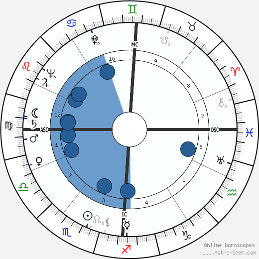 Robert Wogensky wikipedia, horoscope, astrology, instagram