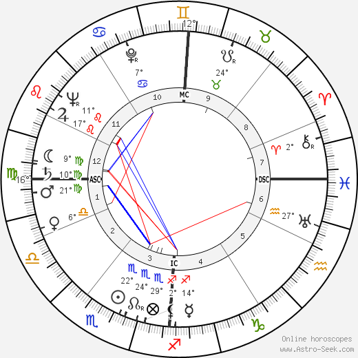 Robert Wogensky birth chart, biography, wikipedia 2019, 2020