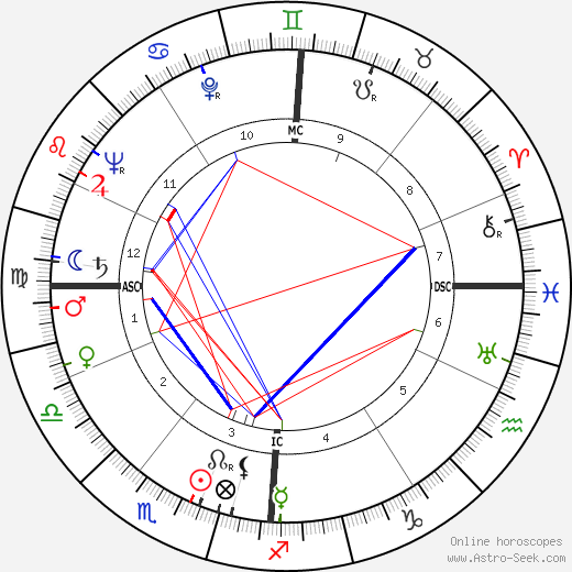 Robert Wogensky birth chart, Robert Wogensky astro natal horoscope, astrology
