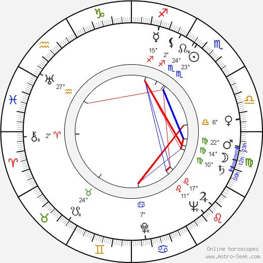 Rudolf Krátký birth chart, biography, wikipedia 2020, 2021