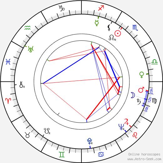 Rudolf Krátký birth chart, Rudolf Krátký astro natal horoscope, astrology