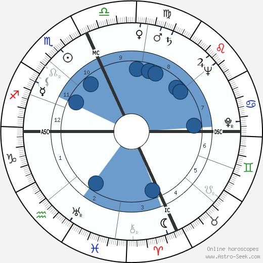 Sophia de Mello Breyner Andresen wikipedia, horoscope, astrology, instagram