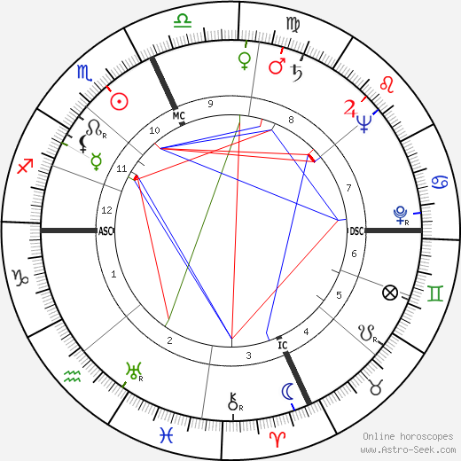 Sophia de Mello Breyner Andresen tema natale, oroscopo, Sophia de Mello Breyner Andresen oroscopi gratuiti, astrologia
