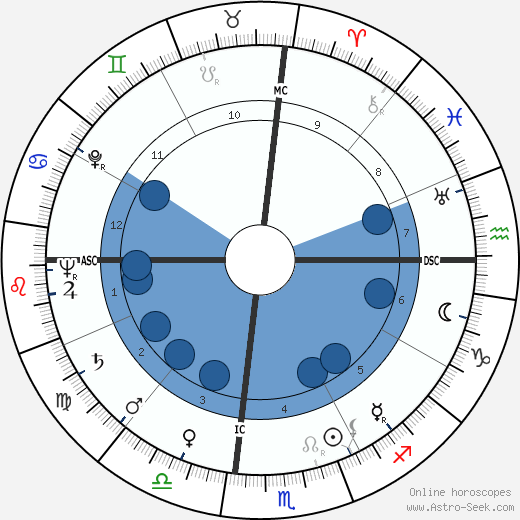 Tom Archia wikipedia, horoscope, astrology, instagram