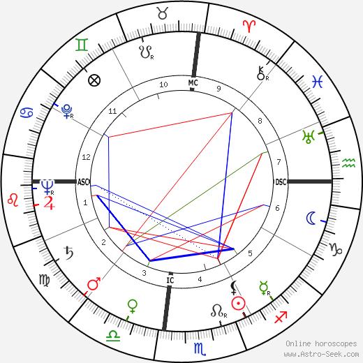 Tom Archia birth chart, Tom Archia astro natal horoscope, astrology