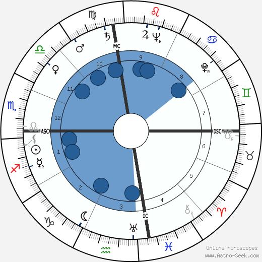 William Frederick Pitts wikipedia, horoscope, astrology, instagram