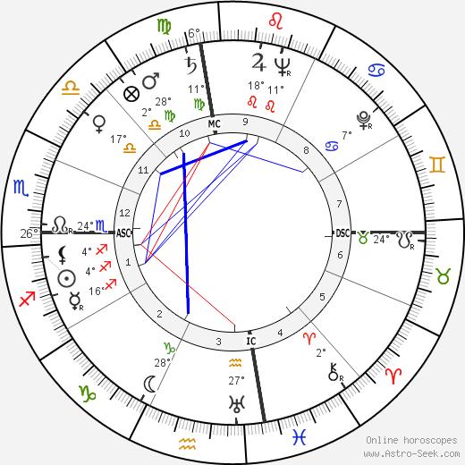 William Frederick Pitts birth chart, biography, wikipedia 2020, 2021