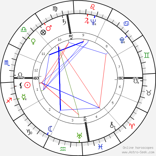 William Frederick Pitts birth chart, William Frederick Pitts astro natal horoscope, astrology