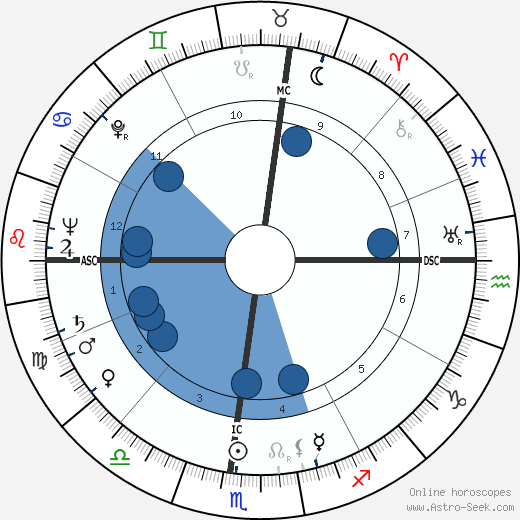 William Garfield Dauben wikipedia, horoscope, astrology, instagram